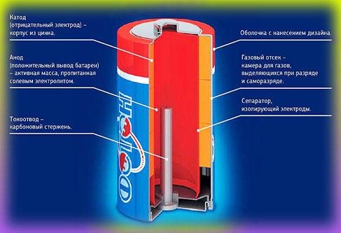 Виды батареек (алкалиновая батарейка)