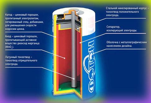 Виды батареек (солевая батарейка)